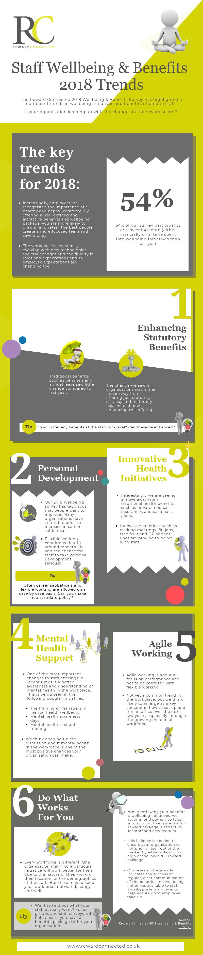 Staff Wellbeing & Benefits - 2018 Trends